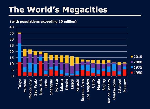 megacites